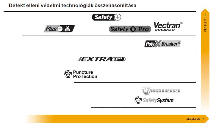 Continental védelmi technológiák