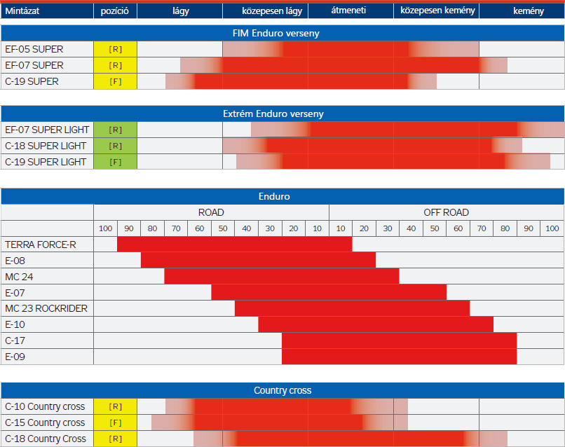 Mitas Enduro, FIM Enduro profilok alkalmazása