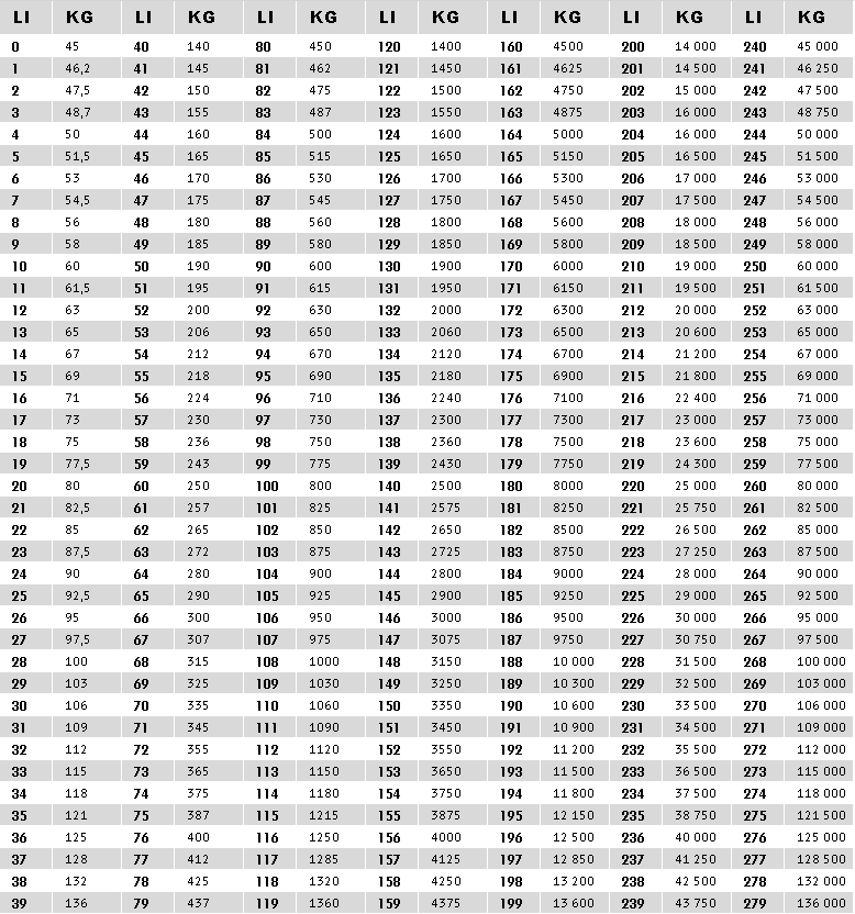 Teherbírás és sebesség index