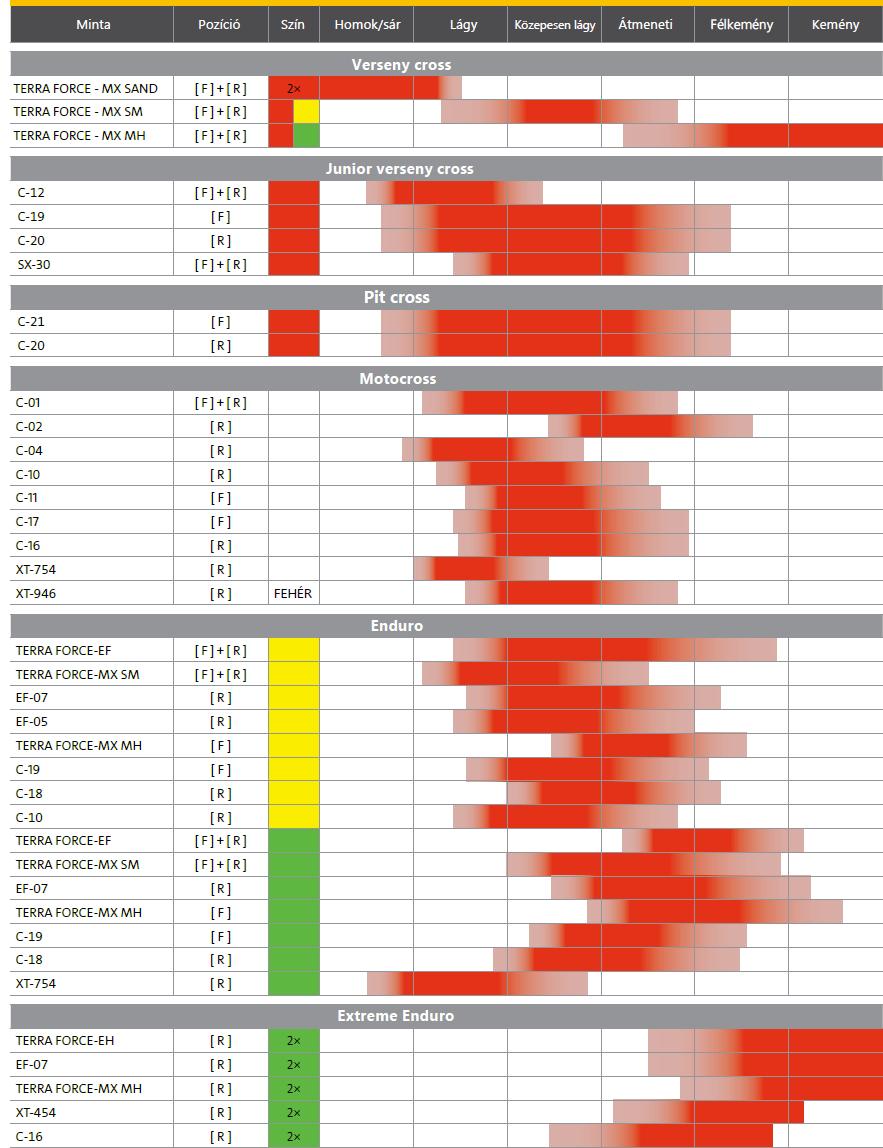 Mitas crossprofilok alkalmazása