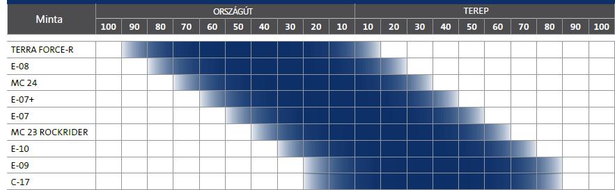 Mitas Enduro profilok alkalmazása